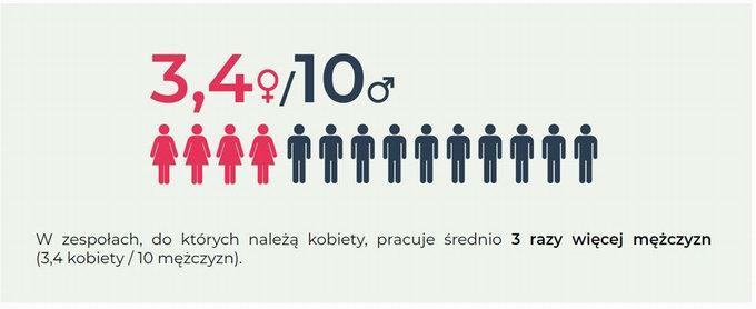 Kobiety w IT. Zdjęcie 2.